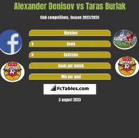 Alexander Denisov vs Taras Burlak h2h player stats