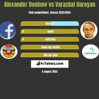 Alexander Denisov vs Varazdat Haroyan h2h player stats