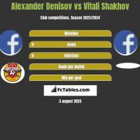 Alexander Denisov vs Vitali Shakhov h2h player stats
