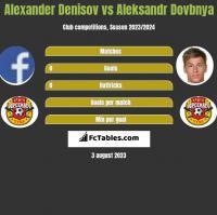 Alexander Denisov vs Aleksandr Dovbnya h2h player stats