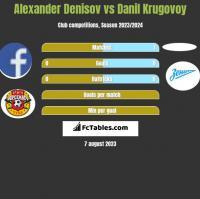 Alexander Denisov vs Danil Krugovoy h2h player stats