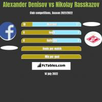 Alexander Denisov vs Nikolay Rasskazov h2h player stats