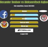 Alexander Denisov vs Alekseevitsch Kajkov h2h player stats