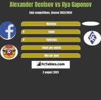 Alexander Denisov vs Ilya Gaponov h2h player stats