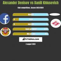 Alexander Denisov vs Daniil Khlusevich h2h player stats