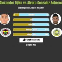 Alexander Djiku vs Alvaro Gonzalez Soberon h2h player stats