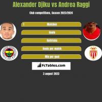 Alexander Djiku vs Andrea Raggi h2h player stats
