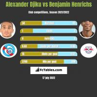 Alexander Djiku vs Benjamin Henrichs h2h player stats