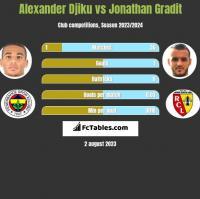 Alexander Djiku vs Jonathan Gradit h2h player stats