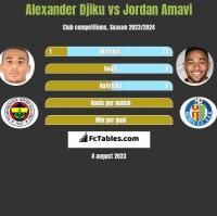 Alexander Djiku vs Jordan Amavi h2h player stats
