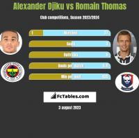 Alexander Djiku vs Romain Thomas h2h player stats