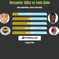 Alexander Djiku vs Fode Ballo h2h player stats