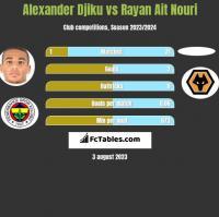 Alexander Djiku vs Rayan Ait Nouri h2h player stats