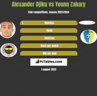 Alexander Djiku vs Younn Zahary h2h player stats