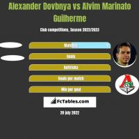 Alexander Dovbnya vs Alvim Marinato Guilherme h2h player stats