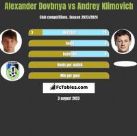 Alexander Dovbnya vs Andrey Klimovich h2h player stats