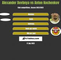 Alexander Dovbnya vs Anton Kochenkov h2h player stats