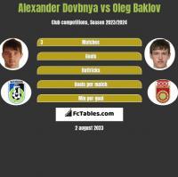 Alexander Dovbnya vs Oleg Baklov h2h player stats