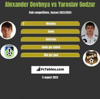 Alexander Dovbnya vs Yaroslav Godzur h2h player stats