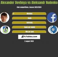 Alexander Dovbnya vs Aleksandr Rudenko h2h player stats