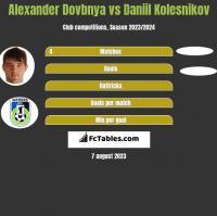 Alexander Dovbnya vs Daniil Kolesnikov h2h player stats