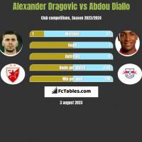 Alexander Dragovic vs Abdou Diallo h2h player stats