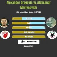 Alexander Dragović vs Alaksandr Martynowicz h2h player stats