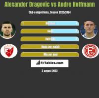 Alexander Dragovic vs Andre Hoffmann h2h player stats