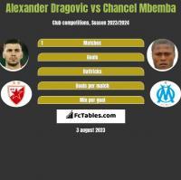 Alexander Dragović vs Chancel Mbemba h2h player stats