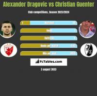 Alexander Dragovic vs Christian Guenter h2h player stats