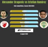 Alexander Dragovic vs Cristian Ramirez h2h player stats