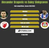 Alexander Dragović vs Daley Sinkgraven h2h player stats