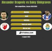 Alexander Dragovic vs Daley Sinkgraven h2h player stats