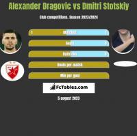 Alexander Dragović vs Dmitri Stotskiy h2h player stats