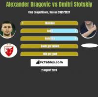 Alexander Dragovic vs Dmitri Stotskiy h2h player stats