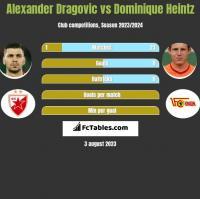 Alexander Dragovic vs Dominique Heintz h2h player stats