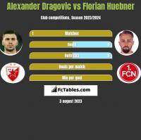Alexander Dragovic vs Florian Huebner h2h player stats
