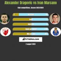 Alexander Dragović vs Ivan Marcano h2h player stats