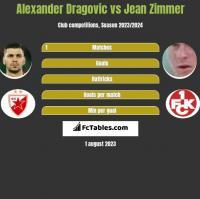 Alexander Dragovic vs Jean Zimmer h2h player stats