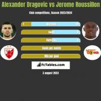 Alexander Dragovic vs Jerome Roussillon h2h player stats