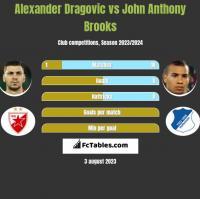 Alexander Dragovic vs John Anthony Brooks h2h player stats