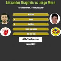 Alexander Dragovic vs Jorge Mere h2h player stats