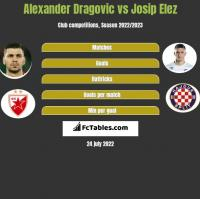 Alexander Dragovic vs Josip Elez h2h player stats