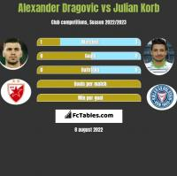 Alexander Dragovic vs Julian Korb h2h player stats