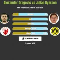 Alexander Dragovic vs Julian Ryerson h2h player stats