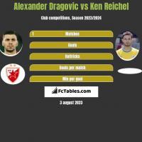 Alexander Dragovic vs Ken Reichel h2h player stats