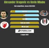 Alexander Dragovic vs Kevin Mbabu h2h player stats