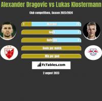 Alexander Dragovic vs Lukas Klostermann h2h player stats