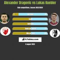 Alexander Dragovic vs Lukas Kuebler h2h player stats