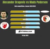 Alexander Dragović vs Mads Pedersen h2h player stats